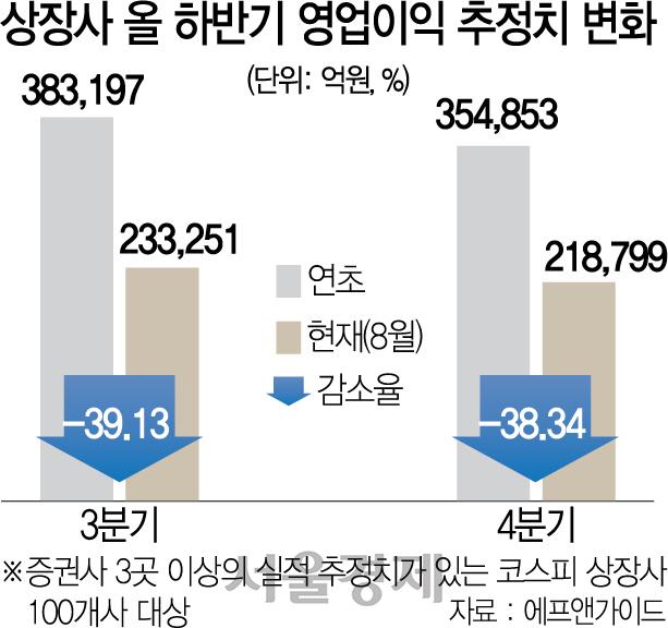 日 보복·무역전쟁 등 '악재 쓰나미'...상장사 올 영업익 25% 급감할 듯