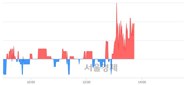 코핸디소프트, 매수잔량 330% 급증