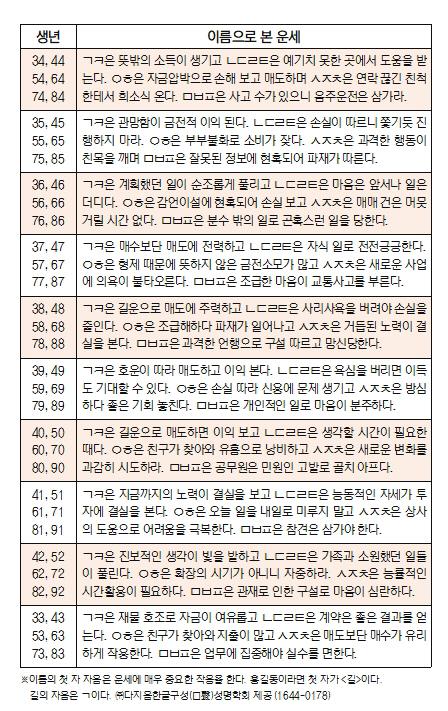 오늘의 재운[8월 29일]