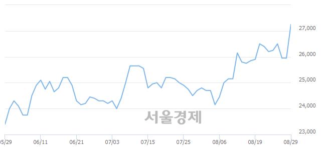 코아이센스, 장중 신고가 돌파.. 26,950→27,600(▲650)