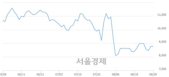 코옵티팜, 상한가 진입.. +29.84% ↑