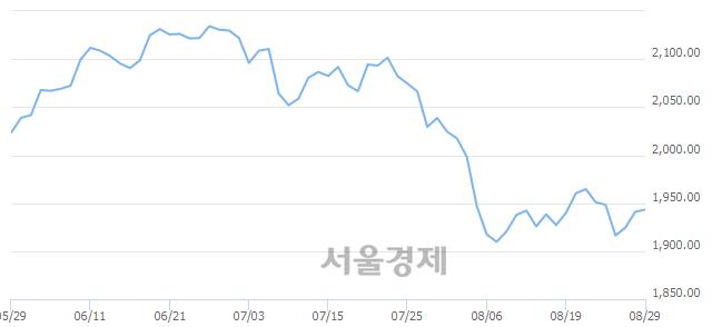 [개장 시황] 코스피 1943.55.. 개인과 외국인의 순매수에 상승 출발 (▲2.46, +0.13%)