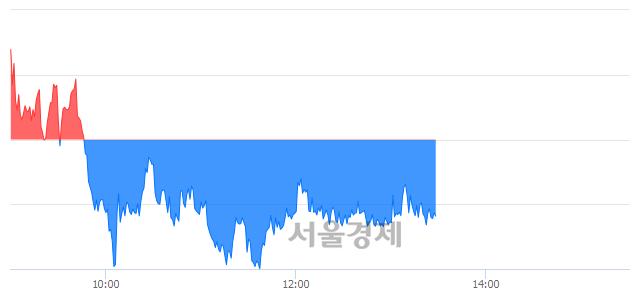 오후 1:30 현재 코스피는 46:54으로 매수우위, 매수강세 업종은 전기가스업(0.39%↓)