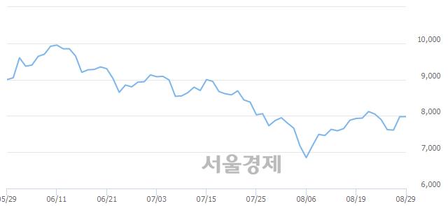 코한국알콜, 3.13% 오르며 체결강도 강세 지속(132%)