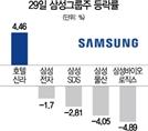 'JY 총수 입지 또 흔들릴까'…맥못춘 삼성그룹株
