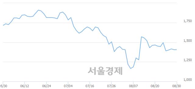 코컬러레이, 상한가 진입.. +29.89% ↑