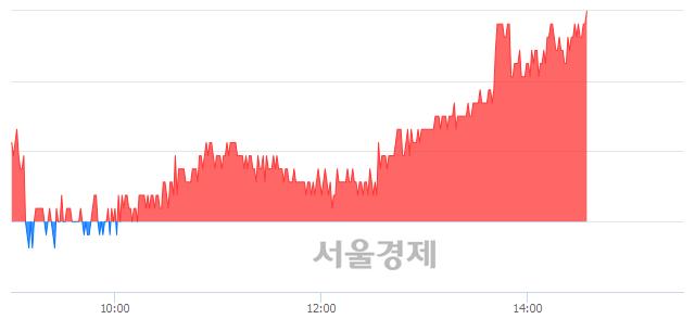 코아이센스, 장중 신고가 돌파.. 28,100→28,500(▲400)