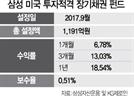 [펀드줌인] 삼성 미국 투자적격 장기채권 펀드, 美 회사채·국공채 등에 투자...3개월 수익률 13%