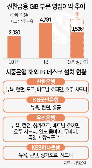 신한금융, 준비 1년만에…건설사 독식하던 지하철공사 '깜짝 수주'
