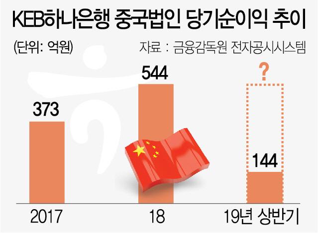 중국서 '점포조정' 나선 하나銀