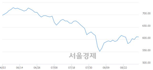 [개장 시황] 코스닥 609.46..  기관의 '팔자' 기조에 하락 출발 (▼1.09, -0.18%)