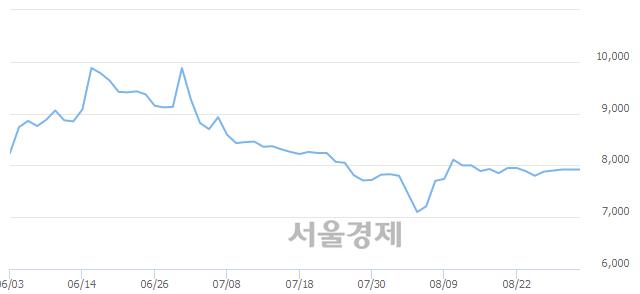 <유>비상교육, 매수잔량 643% 급증