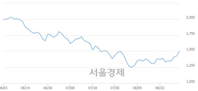유메타랩스, 전일 대비 7.02% 상승.. 일일회전율은 1.22% 기록