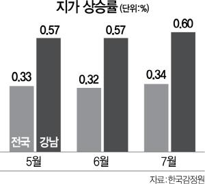 땅값 105개월째 高高..강남 상업용 0.91% 올라 1위