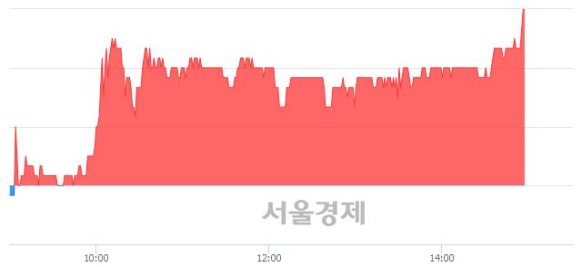 <코>와이오엠, 전일 대비 8.05% 상승.. 일일회전율은 1.75% 기록