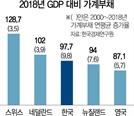 연평균 14.4%…정부부채 증가속도 세계3위