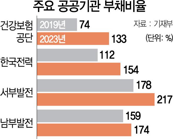 정책 총대 멘 公기관...올 빚 500조 육박