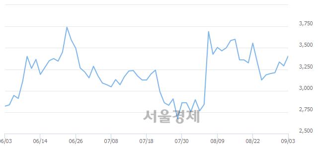 유이월드, 3.19% 오르며 체결강도 강세 지속(100%)
