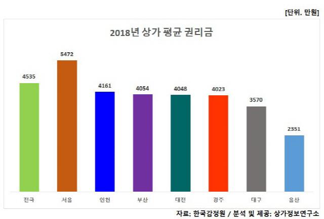 경기 안 좋은 데 상가권리금은 ↑… 서울 평균 5,472만원