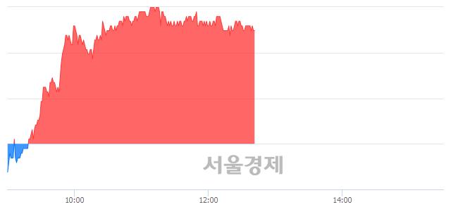 코에스엠, 4.01% 오르며 체결강도 강세 지속(144%)