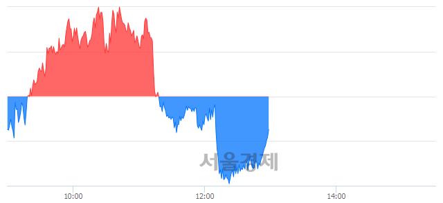 오후 1:00 현재 코스피는 51:49으로 매도우위, 매수강세 업종은 전기가스업(0.77%↓)
