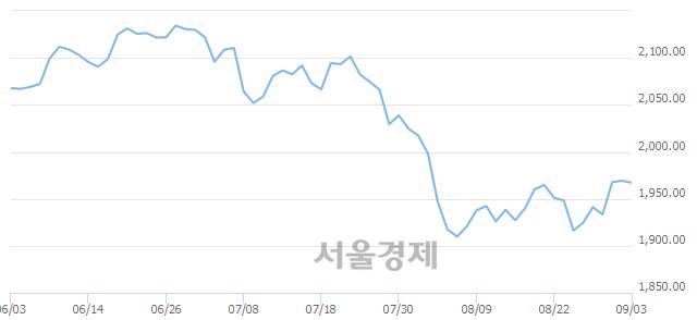 [개장 시황] 코스피 1966.50..  기관의 '팔자' 기조에 하락 출발 (▼2.69, -0.14%)