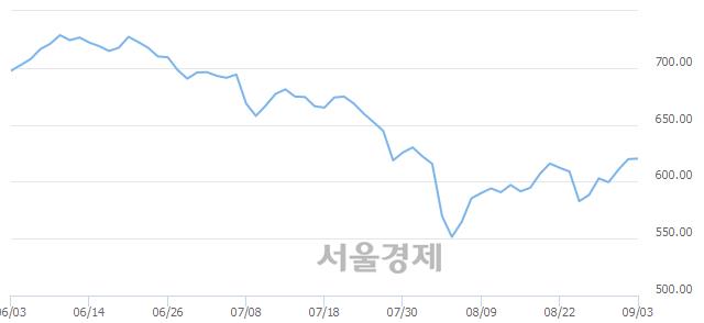[개장 시황] 코스닥 619.86.. 개인의 순매수에 상승 출발 (▲0.05, +0.01%)