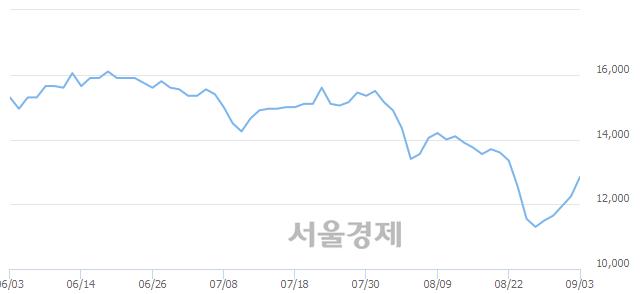 유락앤락, 전일 대비 7.35% 상승.. 일일회전율은 0.26% 기록