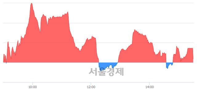 [마감 시황] 개인 매수 우위.. 코스닥 620.02(▲0.21, +0.03%) 상승 마감