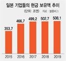 아베 투자 독려에도…日기업 현금보유 사상최고