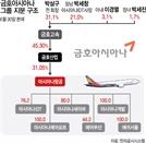 현산-미래·애경·KCGI 등 아시아나 인수전 5곳 참여