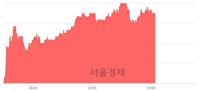 유더존비즈온, 4.62% 오르며 체결강도 강세 지속(232%)