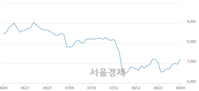 코한국전자금융, 3.60% 오르며 체결강도 강세 지속(160%)