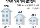 """""""공급절벽 올라"""" 청약 열풍…민간 분양가 상한제의 역설"""