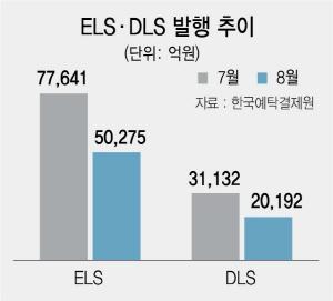 8월 ELS·DLS 발행액도 35% 급감