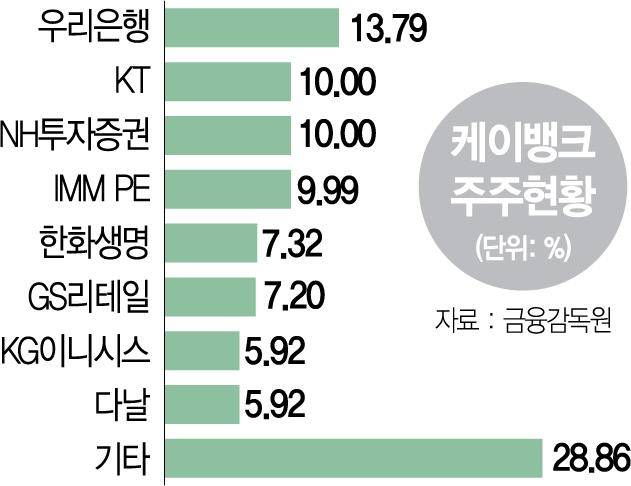 '대주주 적격' 발목 잡힌 케뱅... 생존위기 몰리나