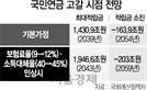 """""""국민연금 2054년 고갈""""…고령화로 3년 앞당겨져"""