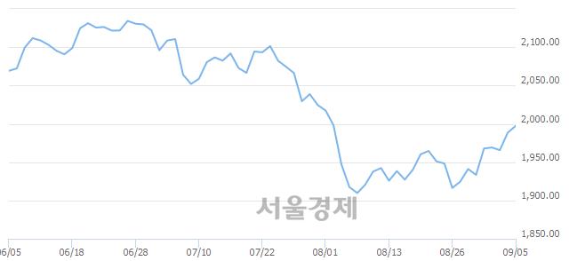[개장 시황] 코스피 1993.62..  외국인의 순매수에 상승 출발 (▲5.09, +0.26%)