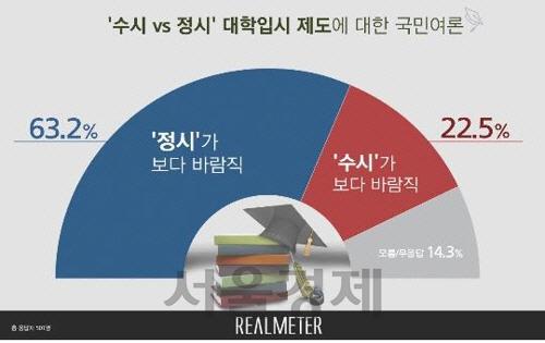 """대입제도 관련 국민 63% """"정시가 수시보다 바람직"""""""