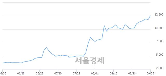 코이더블유케이, 장중 신고가 돌파.. 12,700→13,400(▲700)