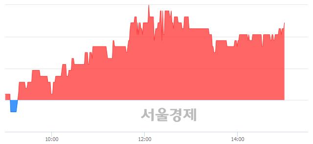 <코>동방선기, 3.02% 오르며 체결강도 강세 지속(209%)