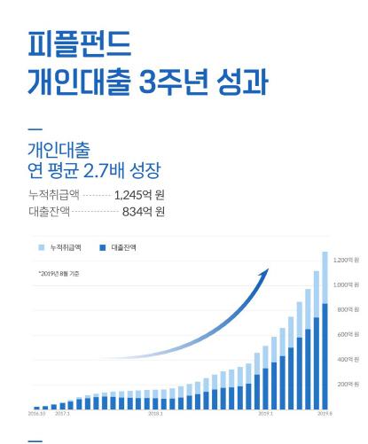 피플펀드, 개인대출 3년 만에 누적취급액 1,000억원 돌파