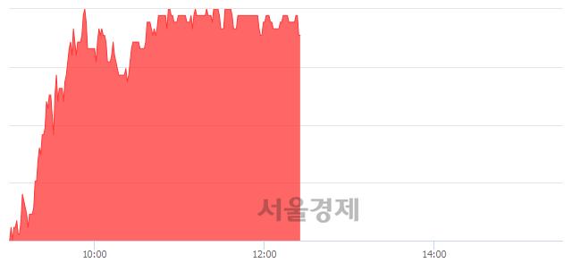 코엘오티베큠, 4.06% 오르며 체결강도 강세 지속(301%)
