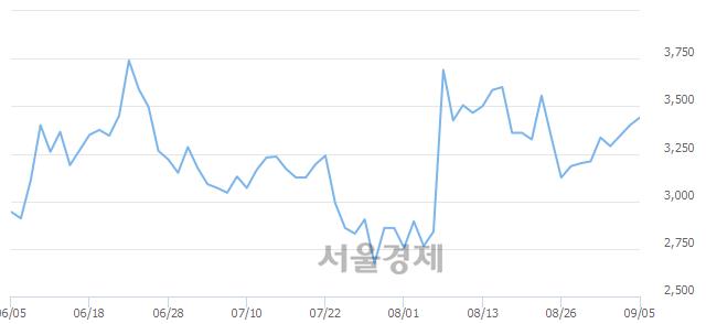 유이월드, 3.38% 오르며 체결강도 강세 지속(146%)