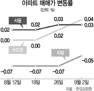 강남 신축發 상승세 확산...강북 뉴타운·판교 신고가