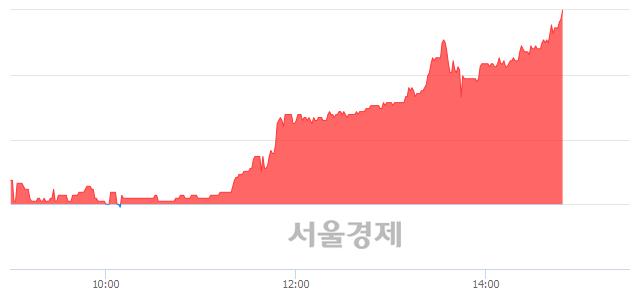 코아모그린텍, 전일 대비 7.31% 상승.. 일일회전율은 0.79% 기록