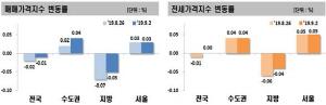 서울 아파트값 10주째 상승...전국 전셋값 2년9개월 만에 보합