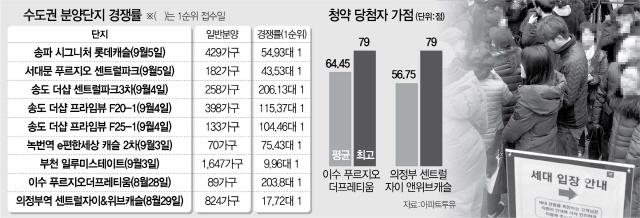 서울 2개 단지에만 3만 명 … 당첨 가점도 평균 60점대로 치솟아