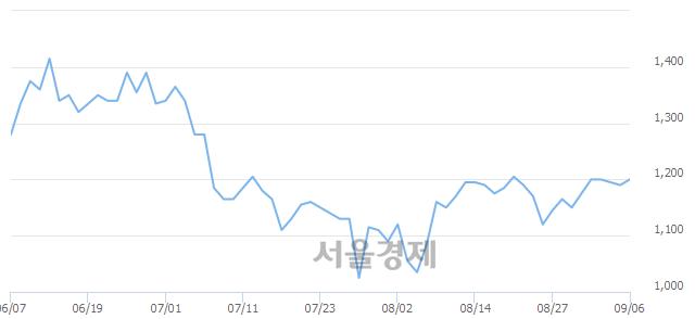 유대영포장, 4.62% 오르며 체결강도 강세 지속(110%)