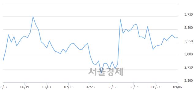 유이월드, 매도잔량 345% 급증